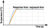 Graphic response time / exposure time